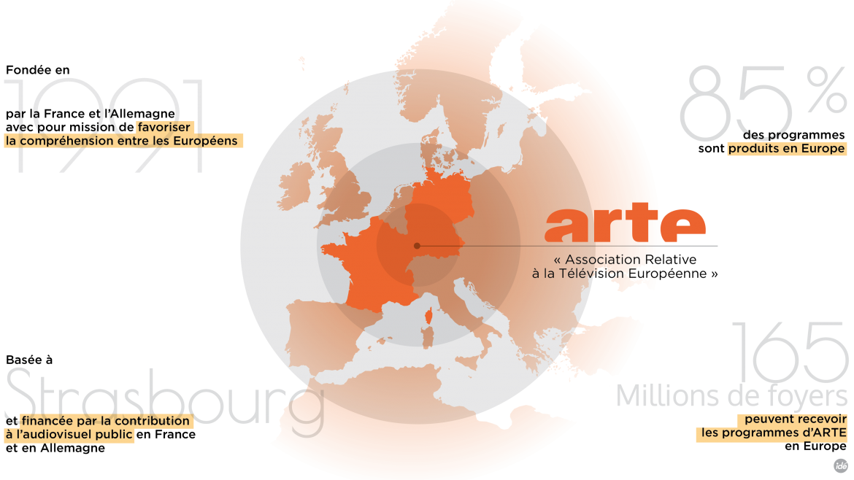 ARTE, Chaîne culturelle européenne