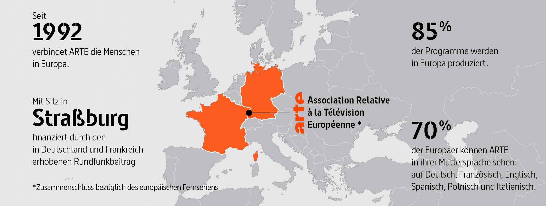 ARTE: Association relative à la télévision européenne (Zusammenschluss bezüglich des europäischen Fernsehens) Seit 1992 verbindet ARTE die Menschen in Europa. Mit Sitz in Straßburg, finanziert durch den in Deutschland und Frankreich erhobenen Rundfunkbeitrag 85 % der Programme werden in Europa produziert. 70 % der Europäer können ARTE in ihrer Muttersprache sehen: auf Deutsch, Französisch, Englisch, Spanisch, Polnisch und Italienisch.