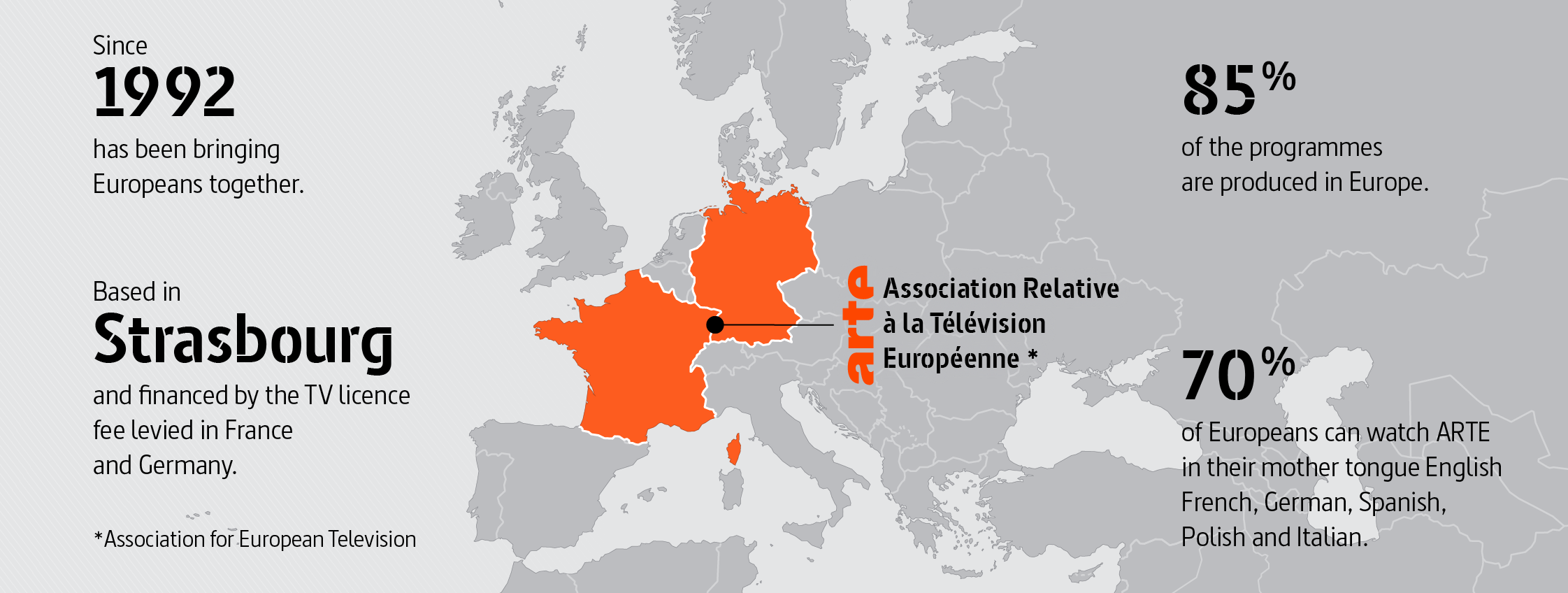 ARTE: Association relative à la télévision européenne (Association for European Television) Since 1992 ARTE has been bringing Europeans together. Based in Strasbourg and financed by the TV licence fee levied in France and Germany. 85 % of the programmes are produced in Europe. 70 % of Europeans can watch ARTE in their mother tongue French, German, English, Spanish, Polish and Italian.