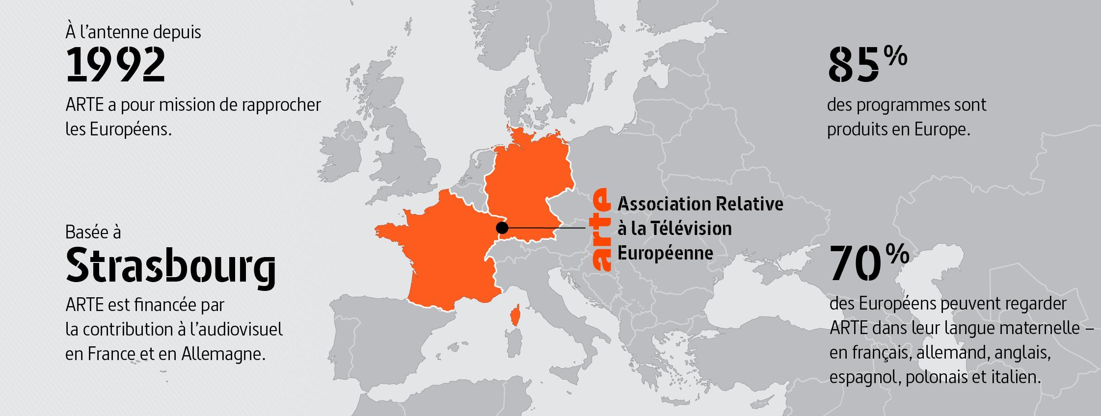 ARTE: Association relative à la télévision européenne. À l'antenne depuis 1992, ARTE a pour mission de rapprocher les Européens. Basée à Strasbourg, ARTE est financée par la contribution à l'audiovisuel en France et en Allemagne. 85 % des programmes sont produits en Europe. 70 % des Européens peuvent regarder ARTE dans leur langue maternelle – en français, allemand, anglais, espagnol, polonais et italien.