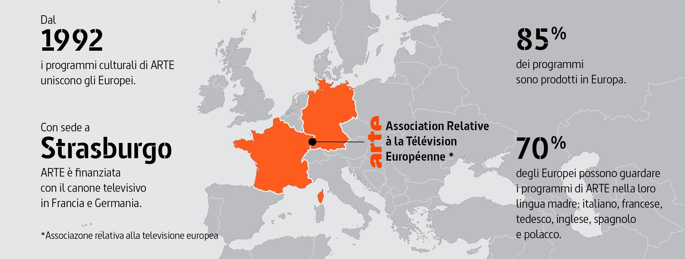 ARTE: Association relative à la télévision européenne (Associazone relativa alla televisione europea) Dal 1992 i programmi culturali di ARTE uniscono gli Europei. Con sede a Strasburgo, ARTE è finanziata con il canone televisivo in Francia e Germania. L'85 % dei programmi sono prodotti in Europa. Il 70 % degli Europei possono guardare i programmi di ARTE nella loro lingua madre: francese, tedesco, inglese, spagnolo, polacco e italiano.