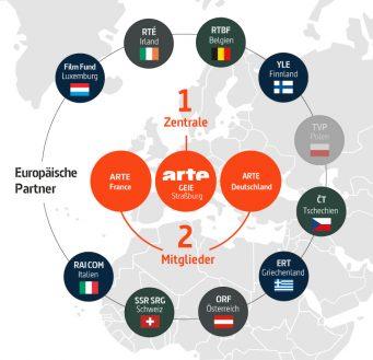 """Infografik """"Europäische Partner"""""""