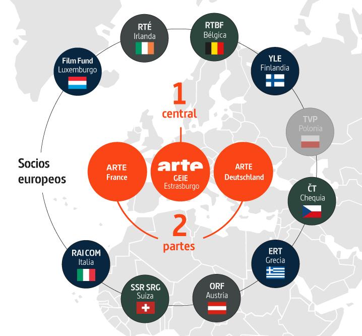 Los socios europeos de ARTE