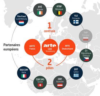 """Infographie """"Partenaires européens"""""""