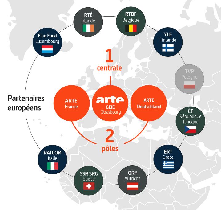 Les partenaires européens d'ARTE