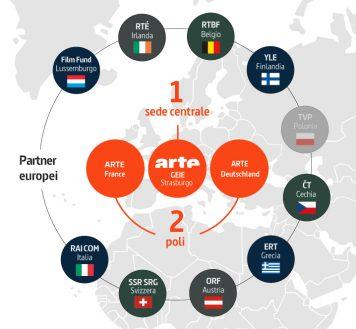 "Infografia ""Partner europei"""