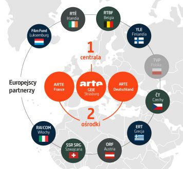 "Infografiki ""Europejscy partnerzy"""